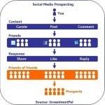 social media metrics & levers impacting prospects & roi
