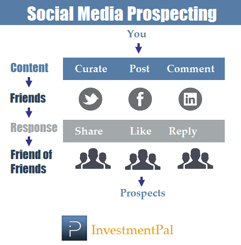social media metrics & levers impacting prospects & roi