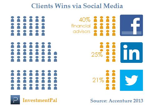 social media impact statistics