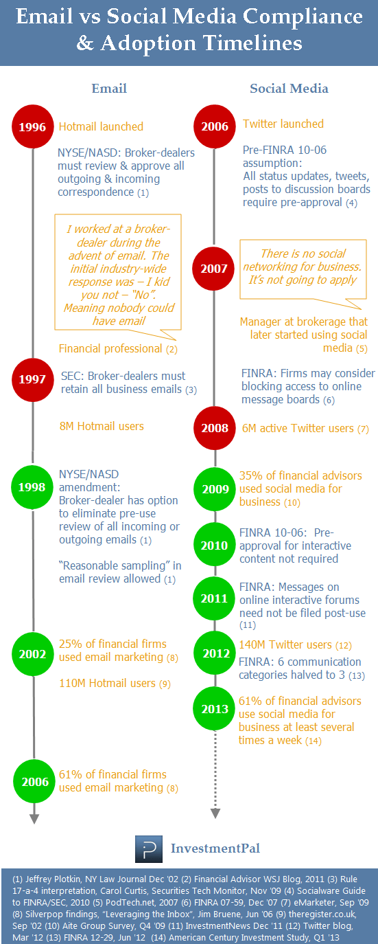 Social media compliance vs email timeline (2013)
