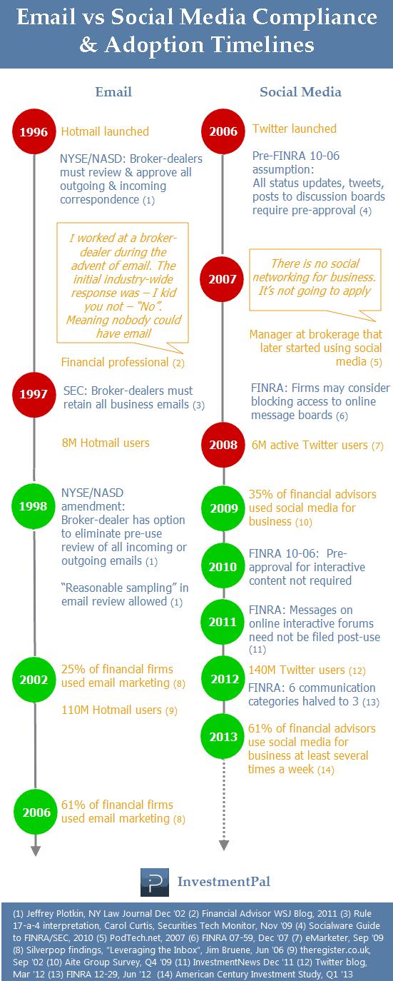 Social media compliance vs email timeline (2013)