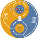 social media marketing & search engine marketing