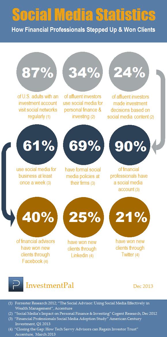 financial social media statistics