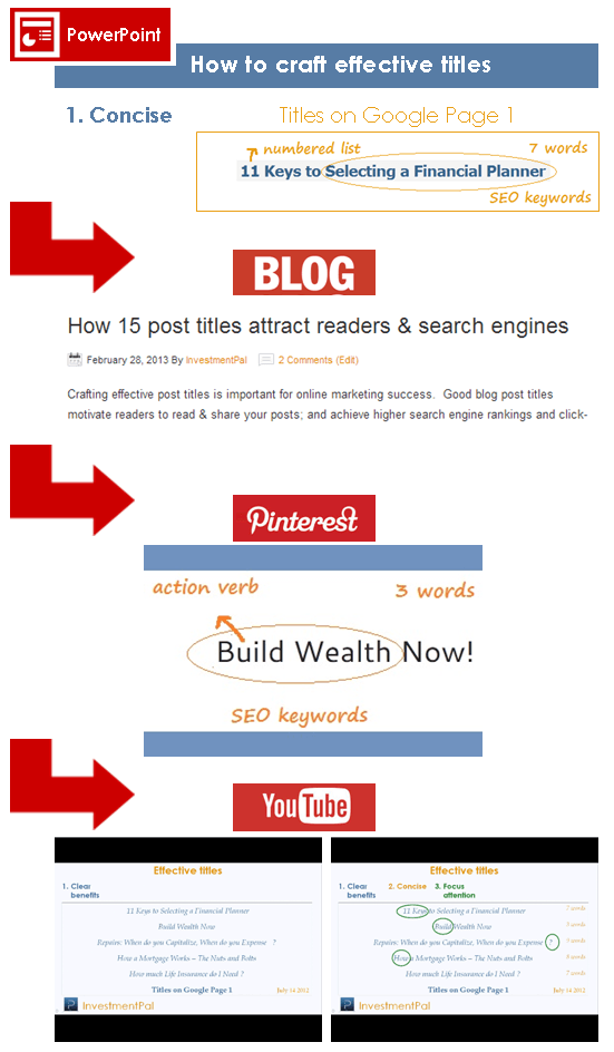 effective titles content marketing