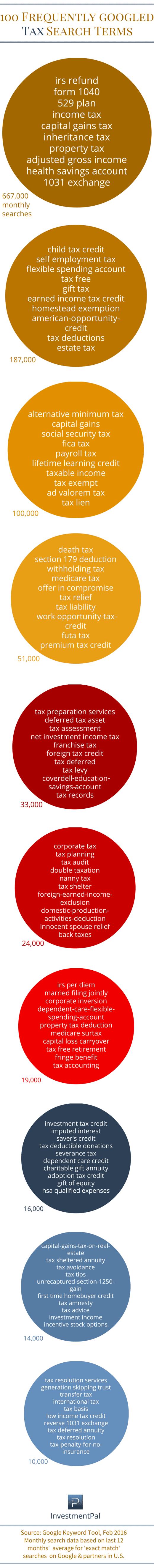 tax topics terms