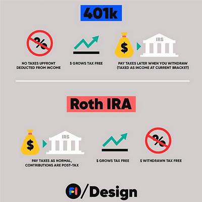 Roth-IRA